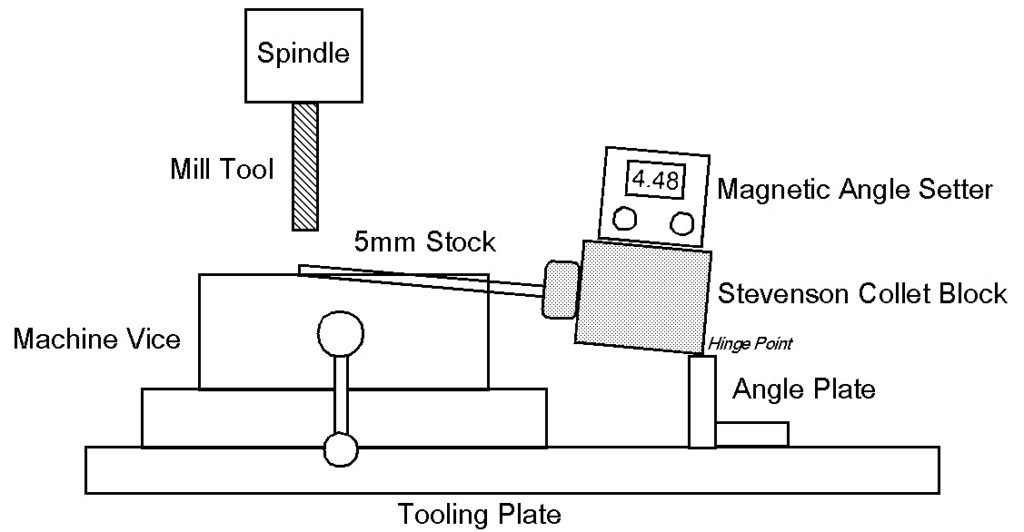 setup for milling round stock at an angle