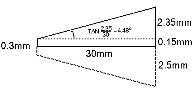 Angle calculation using Tangent Rule