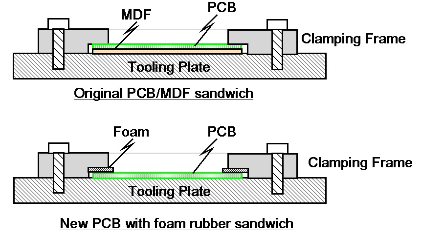 printed circuit board clamping for cnc milling